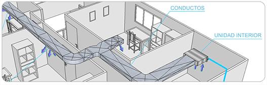Quienes somos instaladores de aire acondicionado en madrid for Aire acondicionado aparato exterior