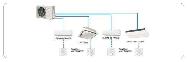 Sistema de aire acondicionado para dos habitaciones